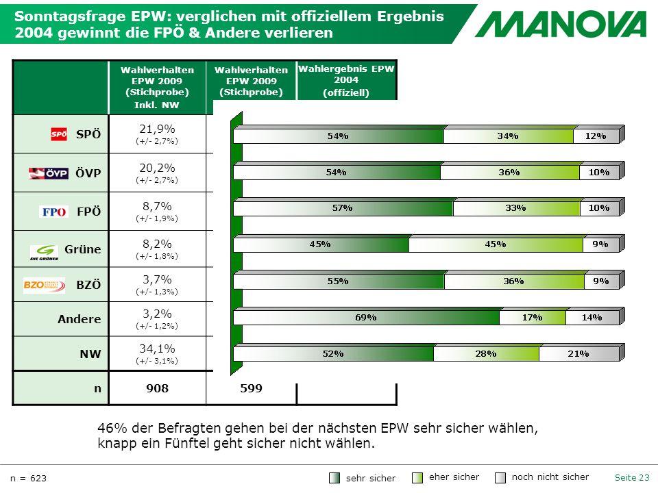 Seite 23 Sonntagsfrage EPW: verglichen mit offiziellem Ergebnis 2004 gewinnt die FPÖ & Andere verlieren Wahlverhalten EPW 2009 (Stichprobe) Inkl. NW W