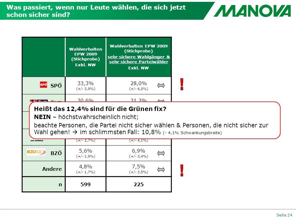 Seite 24 Was passiert, wenn nur Leute wählen, die sich jetzt schon sicher sind? Wahlverhalten EPW 2009 (Stichprobe) Exkl. NW Wahlverhalten EPW 2009 (S