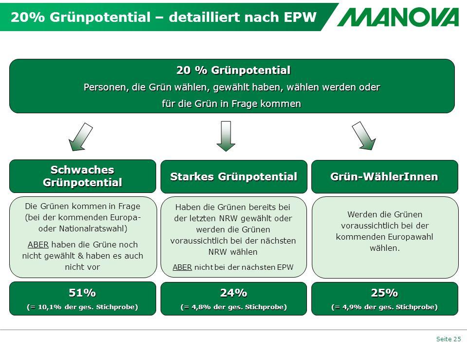Seite 25 20% Grünpotential – detailliert nach EPW 20 % Grünpotential 20 % Grünpotential Personen, die Grün wählen, gewählt haben, wählen werden oder f