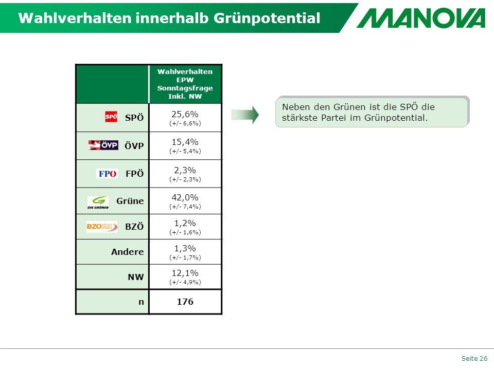 Seite 26 Wahlverhalten innerhalb Grünpotential Wahlverhalten EPW Sonntagsfrage Inkl. NW SPÖ 25,6% (+/- 6,6%) ÖVP 15,4% (+/- 5,4%) FPÖ 2,3% (+/- 2,3%)