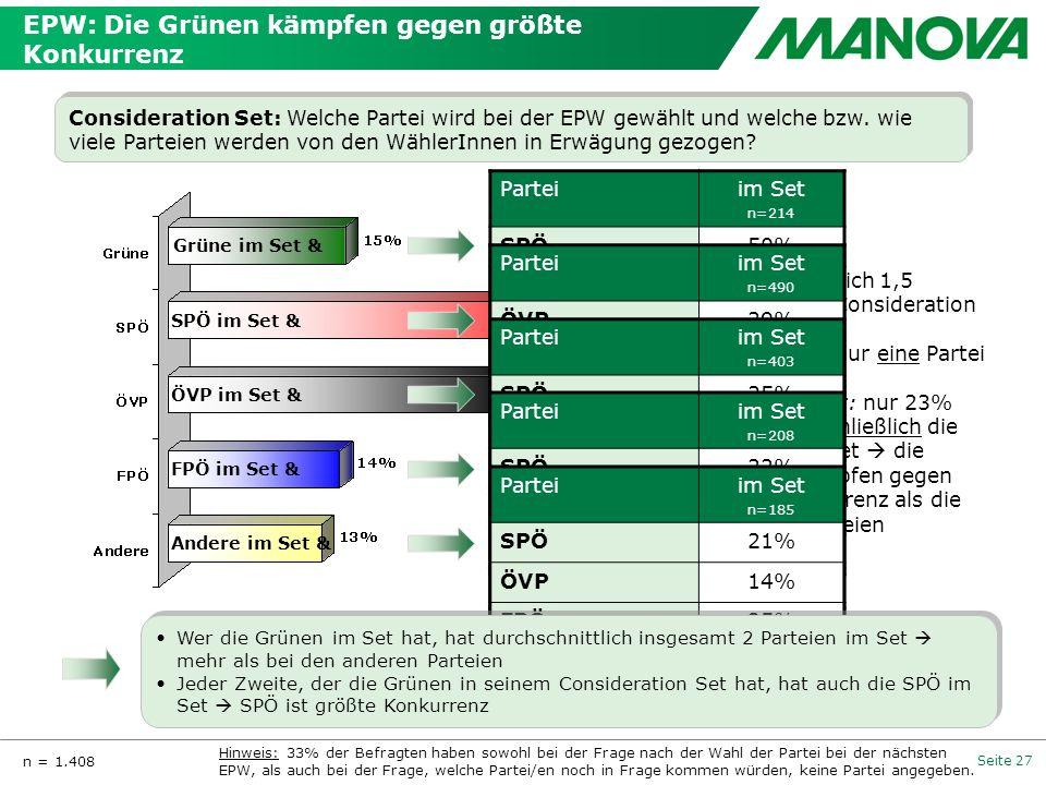 Seite 27 EPW: Die Grünen kämpfen gegen größte Konkurrenz Consideration Set: Welche Partei wird bei der EPW gewählt und welche bzw. wie viele Parteien