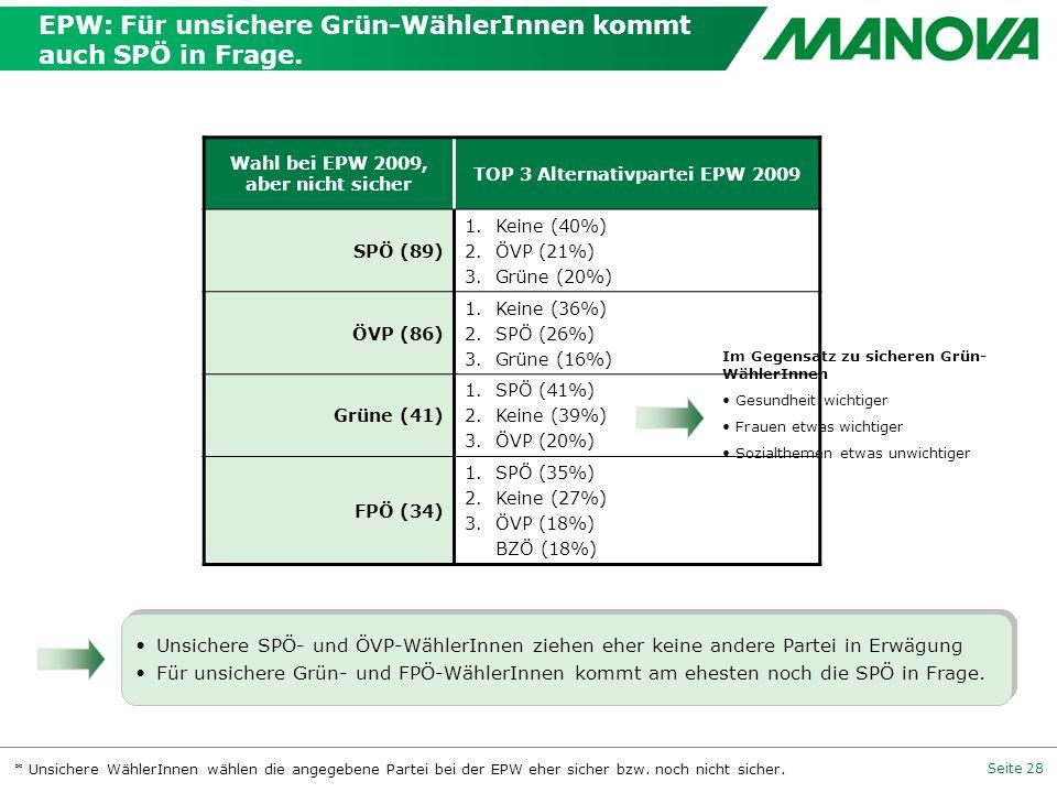 Seite 28 EPW: Für unsichere Grün-WählerInnen kommt auch SPÖ in Frage. Wahl bei EPW 2009, aber nicht sicher TOP 3 Alternativpartei EPW 2009 SPÖ (89) 1.
