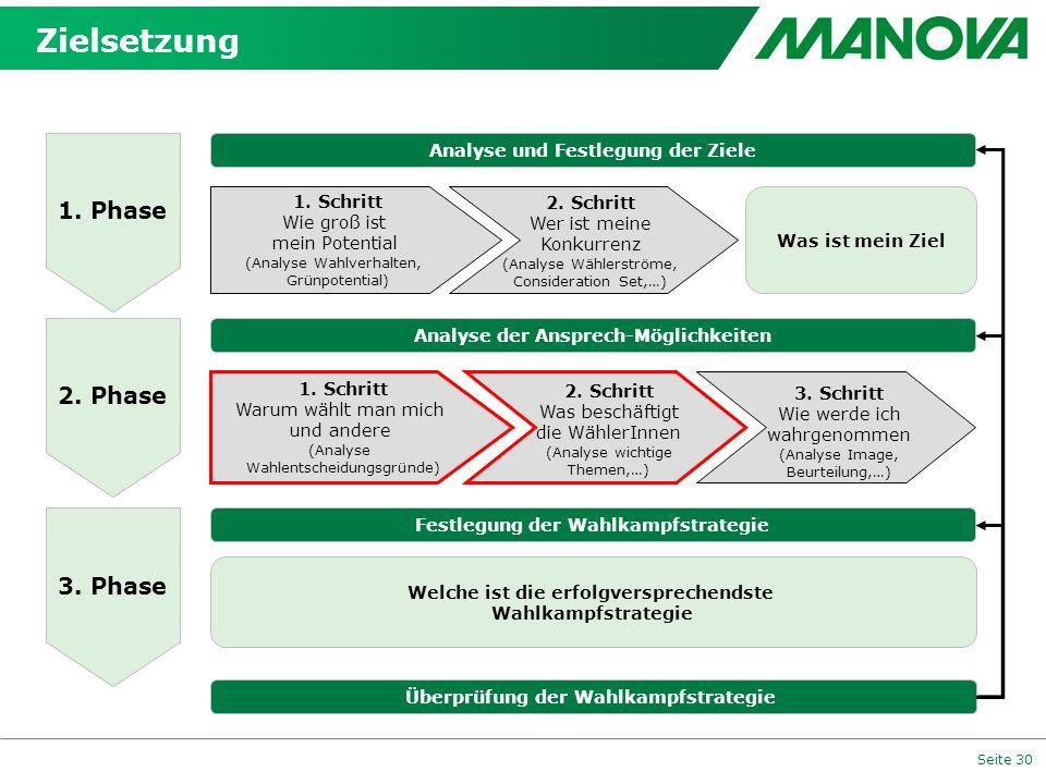Seite 30 1. Phase 2. Phase 3. Phase Analyse und Festlegung der Ziele Überprüfung der Wahlkampfstrategie Analyse der Ansprech-Möglichkeiten Festlegung