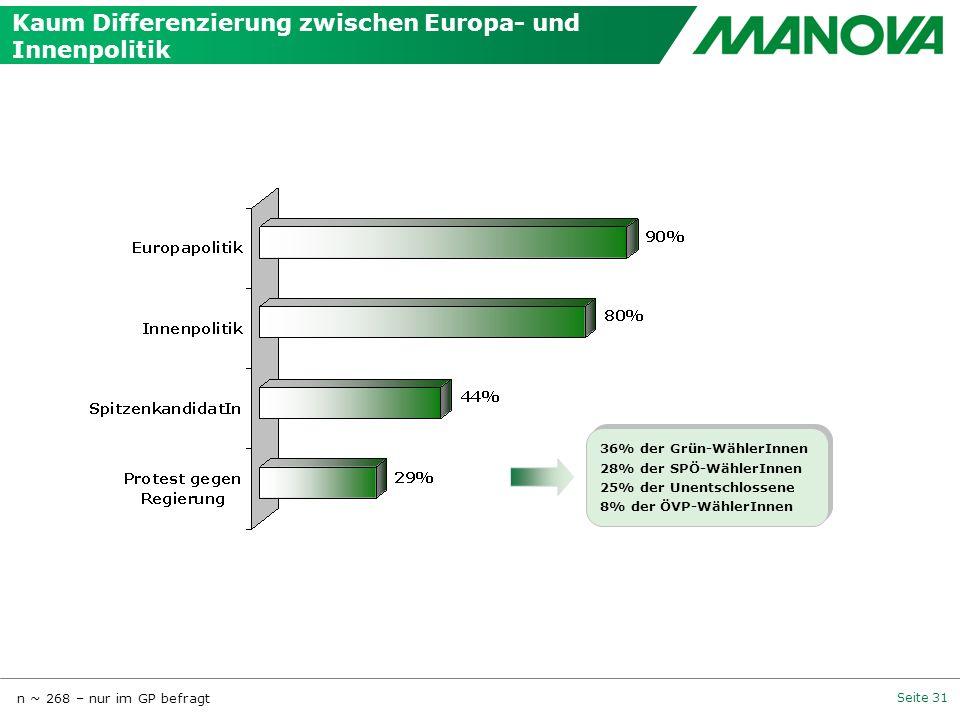 Seite 31 n ~ 268 – nur im GP befragt 36% der Grün-WählerInnen 28% der SPÖ-WählerInnen 25% der Unentschlossene 8% der ÖVP-WählerInnen 36% der Grün-Wähl