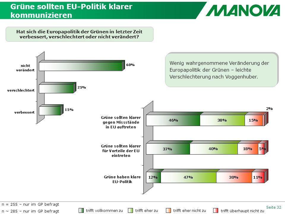 Seite 32 Hat sich die Europapolitik der Grünen in letzter Zeit verbessert, verschlechtert oder nicht verändert? trifft vollkommen zu trifft eher zu tr