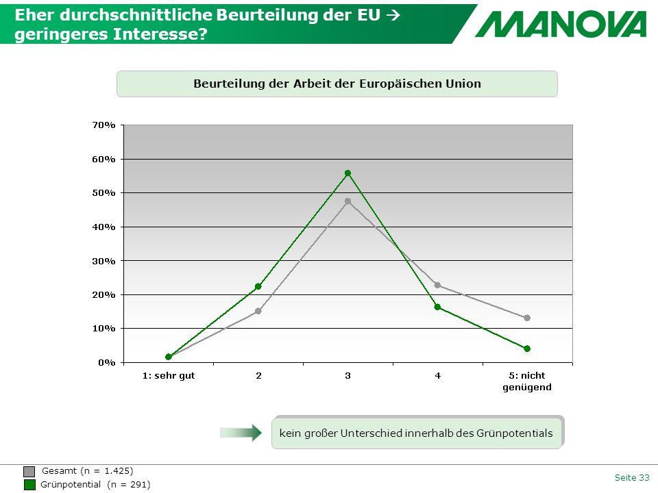 Seite 33 Beurteilung der Arbeit der Europäischen Union kein großer Unterschied innerhalb des Grünpotentials Gesamt (n = 1.425) Grünpotential (n = 291)