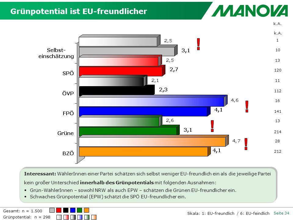 Seite 34 k.A. 10 120 112 141 214 212 k.A. 1 13 11 16 13 28 Grünpotential: n = 298 Grünpotential ist EU-freundlicher Interessant: WählerInnen einer Par