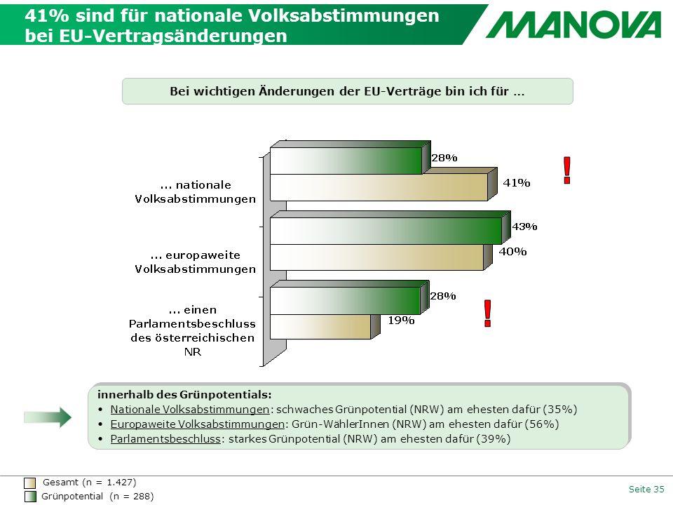 Seite 35 41% sind für nationale Volksabstimmungen bei EU-Vertragsänderungen Bei wichtigen Änderungen der EU-Verträge bin ich für … Gesamt (n = 1.427)