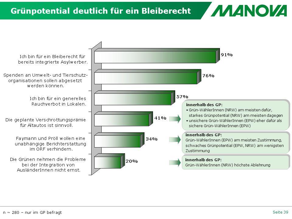Seite 39 Grünpotential deutlich für ein Bleiberecht n ~ 280 – nur im GP befragt innerhalb des GP: Grün-WählerInnen (NRW) am meisten dafür, starkes Grü