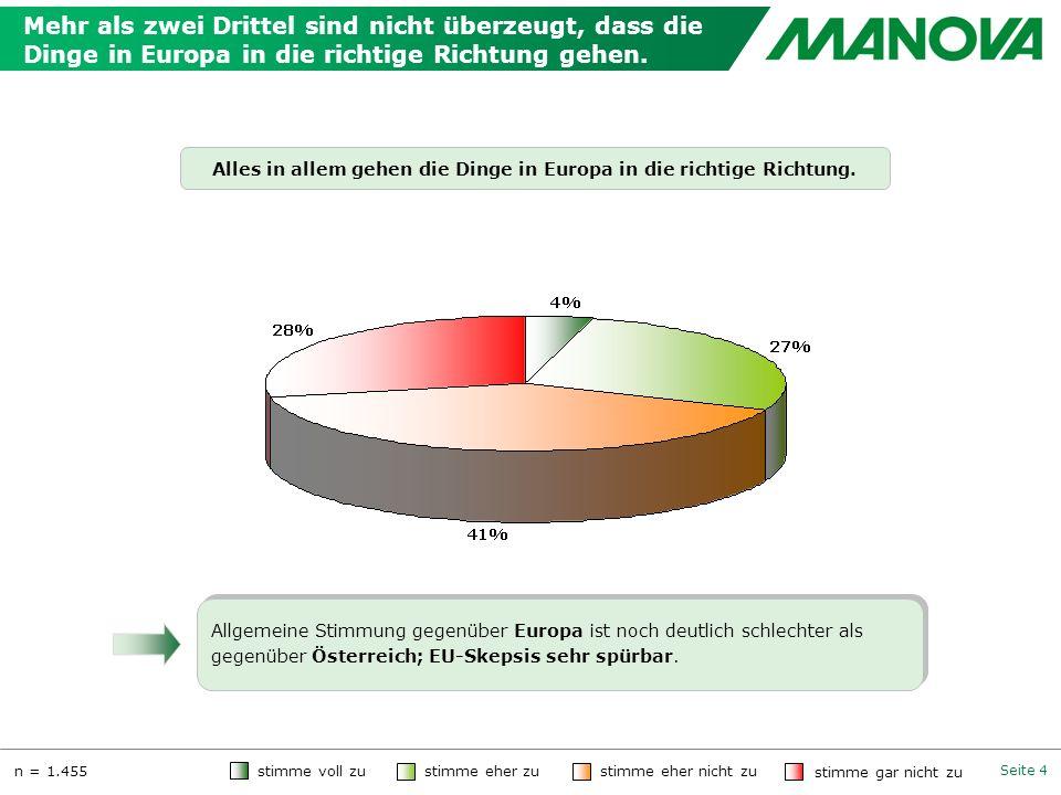 Seite 4 Mehr als zwei Drittel sind nicht überzeugt, dass die Dinge in Europa in die richtige Richtung gehen. Alles in allem gehen die Dinge in Europa