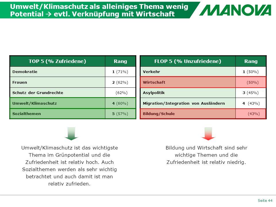 Seite 44 TOP 5 (% Zufriedene)Rang Demokratie1 (71%) Frauen2 (62%) Schutz der Grundrechte (62%) Umwelt/Klimaschutz4 (60%) Sozialthemen5 (57%) FLOP 5 (%