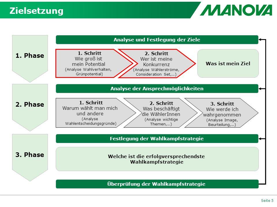 Seite 5 1. Phase 2. Phase 3. Phase Analyse und Festlegung der Ziele Überprüfung der Wahlkampfstrategie Analyse der Ansprechmöglichkeiten Festlegung de