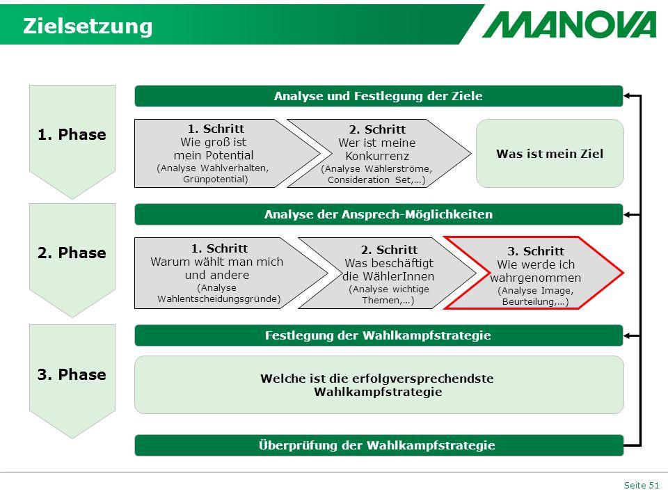 Seite 51 1. Phase 2. Phase 3. Phase Analyse und Festlegung der Ziele Überprüfung der Wahlkampfstrategie Analyse der Ansprech-Möglichkeiten Festlegung