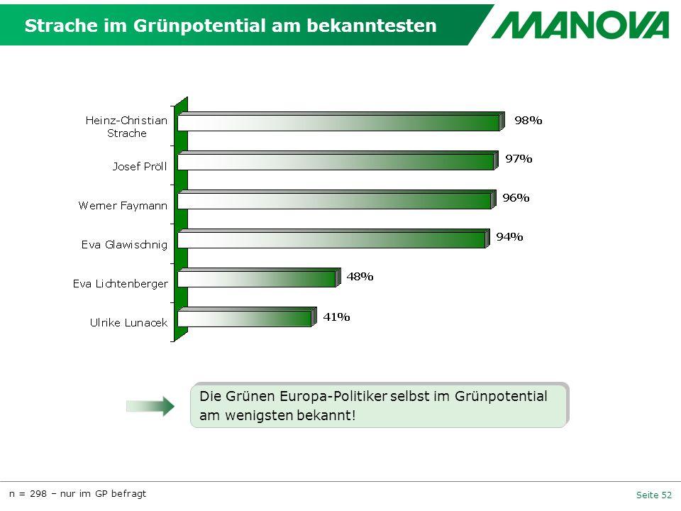 Seite 52 Strache im Grünpotential am bekanntesten n = 298 – nur im GP befragt Die Grünen Europa-Politiker selbst im Grünpotential am wenigsten bekannt