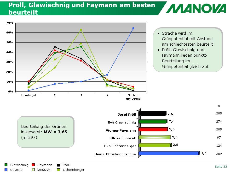 Seite 53 Pröll, Glawischnig und Faymann am besten beurteilt Beurteilung der Grünen insgesamt: MW = 2,65 (n=297) n 285 274 285 97 124 289 Strache wird