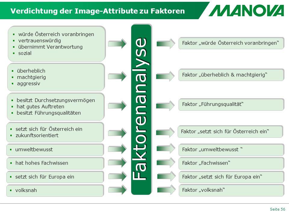 Seite 56 Verdichtung der Image-Attribute zu Faktoren würde Österreich voranbringen vertrauenswürdig übernimmt Verantwortung sozial würde Österreich vo