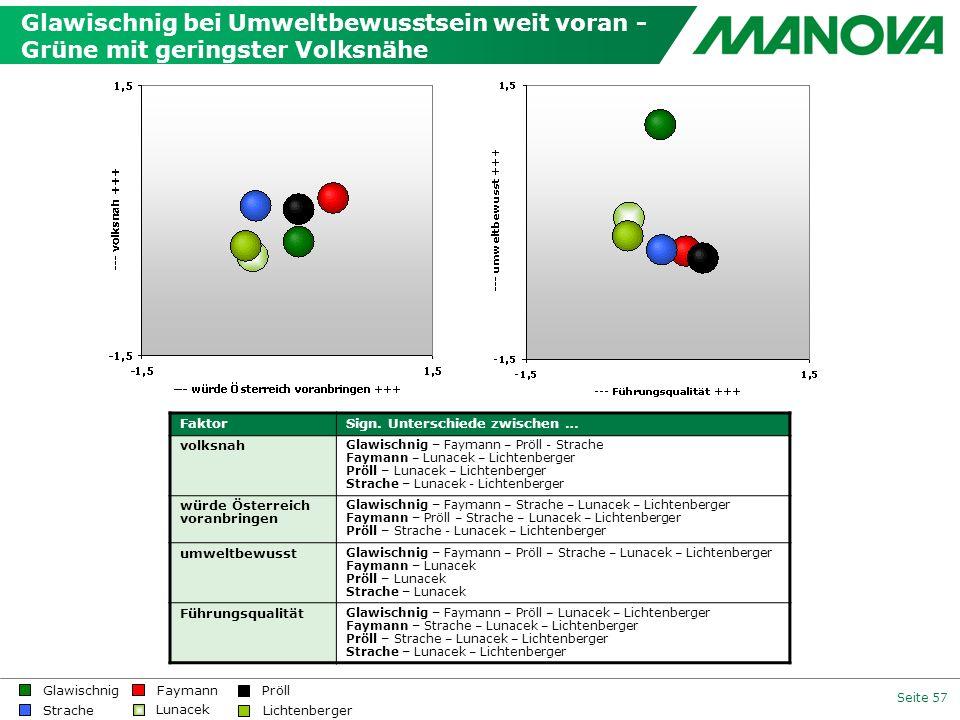 Seite 57 Glawischnig bei Umweltbewusstsein weit voran - Grüne mit geringster Volksnähe FaktorSign. Unterschiede zwischen … volksnah Glawischnig – Faym