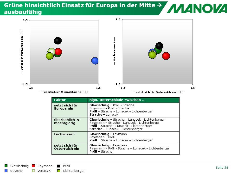 Seite 58 FaktorSign. Unterschiede zwischen … setzt sich für Europa ein Glawischnig – Pröll - Strache Faymann – Pröll - Strache Pröll – Strache – Lunac