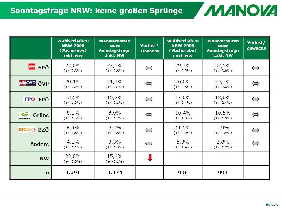 Seite 6 Sonntagsfrage NRW: keine großen Sprünge Wahlverhalten NRW 2008 (Stichprobe) Inkl. NW Wahlverhalten NRW Sonntagsfrage Inkl. NW Verlust/ Zuwachs