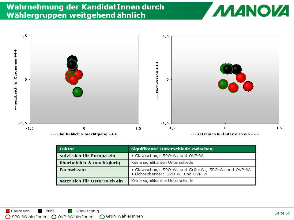 Seite 60 Wahrnehmung der KandidatInnen durch Wählergruppen weitgehend ähnlich GlawischnigFaymannPröll SPÖ-WählerInnenÖVP-WählerInnen Grün-WählerInnen