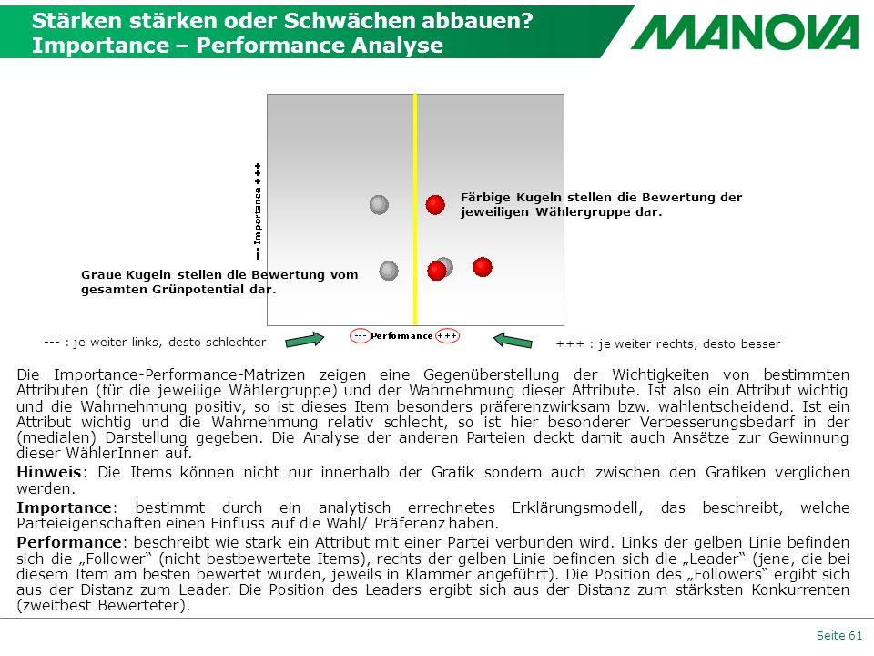 Seite 61 Die Importance-Performance-Matrizen zeigen eine Gegenüberstellung der Wichtigkeiten von bestimmten Attributen (für die jeweilige Wählergruppe