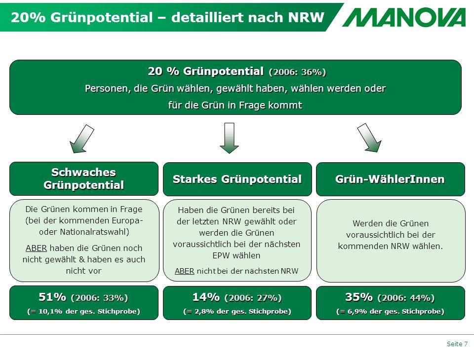 Seite 7 20% Grünpotential – detailliert nach NRW 20 % Grünpotential (2006: 36%) 20 % Grünpotential (2006: 36%) Personen, die Grün wählen, gewählt habe