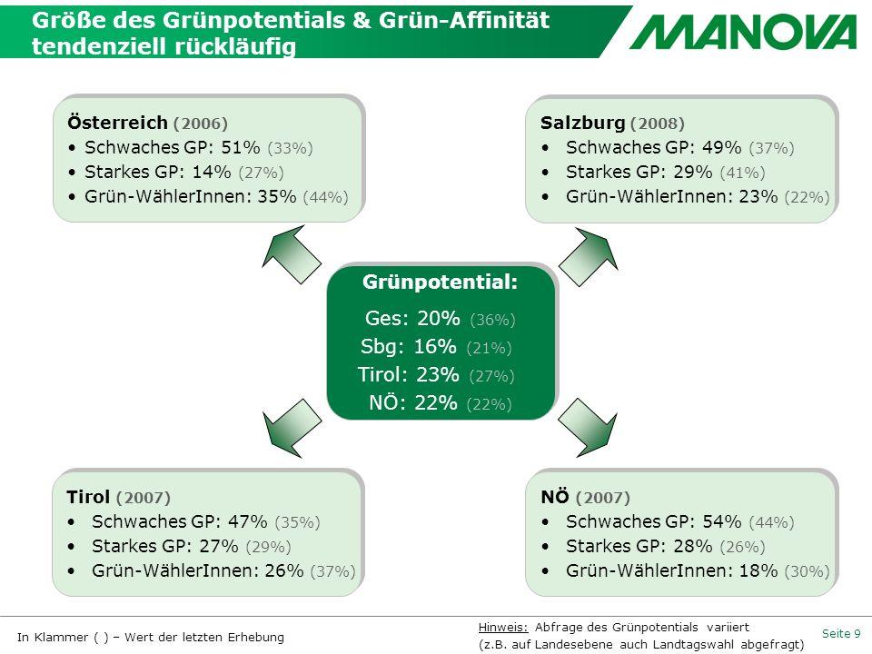 Seite 9 Größe des Grünpotentials & Grün-Affinität tendenziell rückläufig Österreich (2006) Schwaches GP: 51% (33%) Starkes GP: 14% (27%) Grün-WählerIn