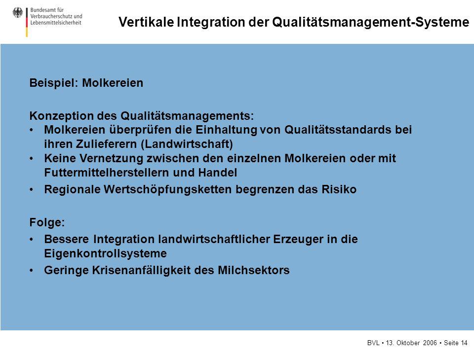 BVL 13. Oktober 2006 Seite 14 Beispiel: Molkereien Konzeption des Qualitätsmanagements: Molkereien überprüfen die Einhaltung von Qualitätsstandards be