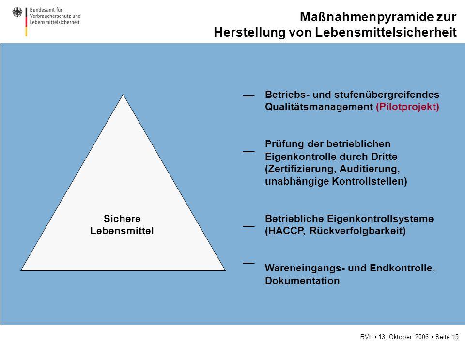BVL 13. Oktober 2006 Seite 15 Maßnahmenpyramide zur Herstellung von Lebensmittelsicherheit Betriebs- und stufenübergreifendes Qualitätsmanagement (Pil