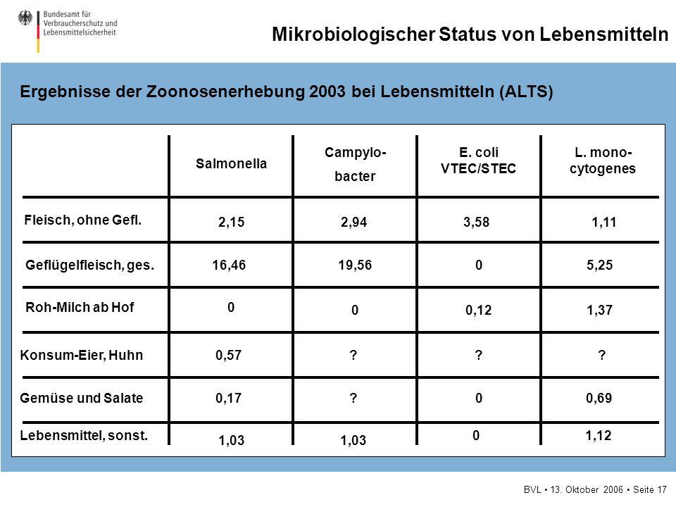 BVL 13. Oktober 2006 Seite 17 Mikrobiologischer Status von Lebensmitteln Ergebnisse der Zoonosenerhebung 2003 bei Lebensmitteln (ALTS) Salmonella Camp