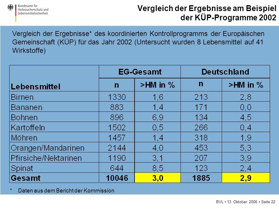 BVL 13. Oktober 2006 Seite 22 Vergleich der Ergebnisse am Beispiel der KÜP-Programme 2002 Vergleich der Ergebnisse* des koordinierten Kontrollprogramm