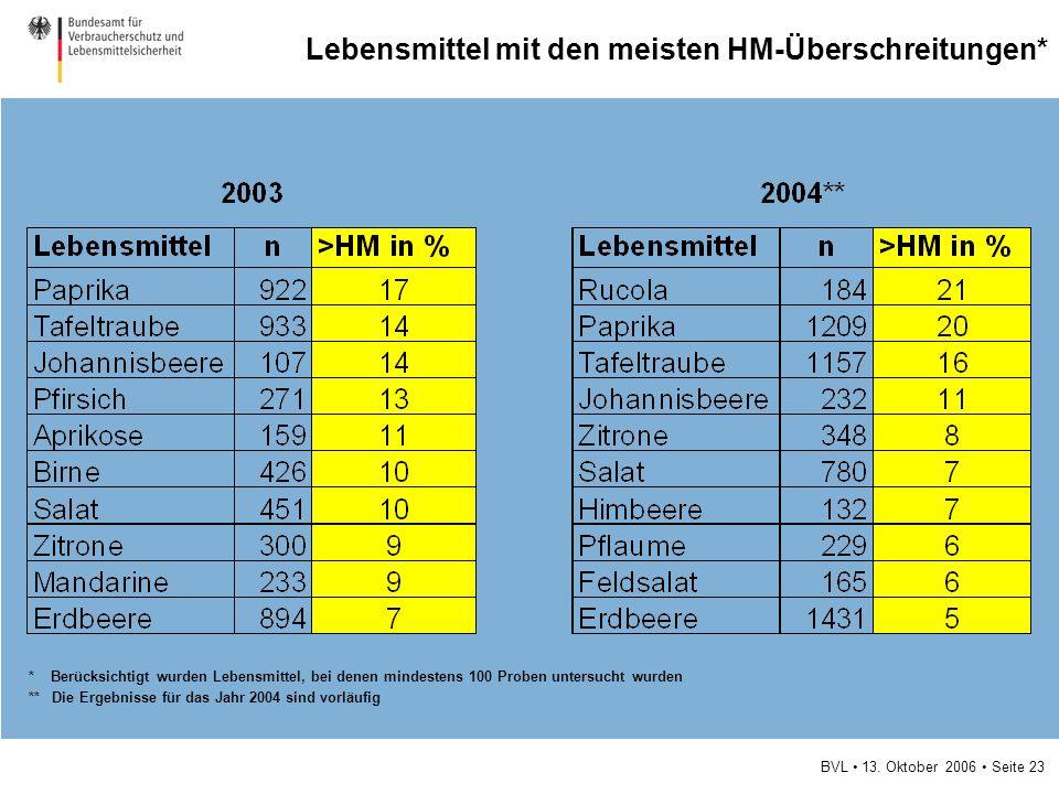 BVL 13. Oktober 2006 Seite 23 Lebensmittel mit den meisten HM-Überschreitungen* * Berücksichtigt wurden Lebensmittel, bei denen mindestens 100 Proben