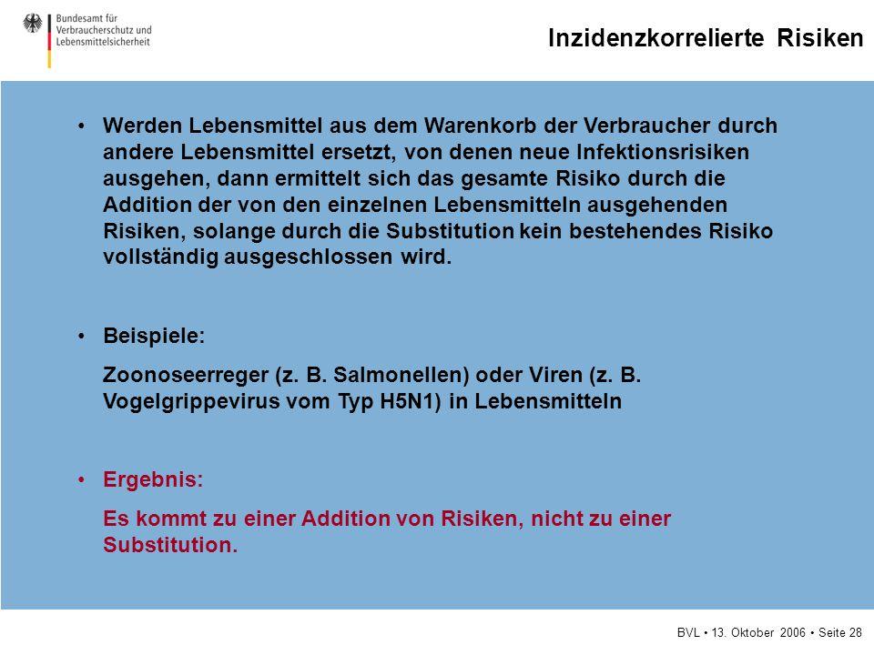 BVL 13. Oktober 2006 Seite 28 Inzidenzkorrelierte Risiken Werden Lebensmittel aus dem Warenkorb der Verbraucher durch andere Lebensmittel ersetzt, von