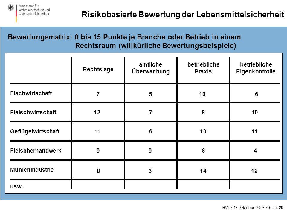 BVL 13. Oktober 2006 Seite 29 Risikobasierte Bewertung der Lebensmittelsicherheit Bewertungsmatrix: 0 bis 15 Punkte je Branche oder Betrieb in einem R