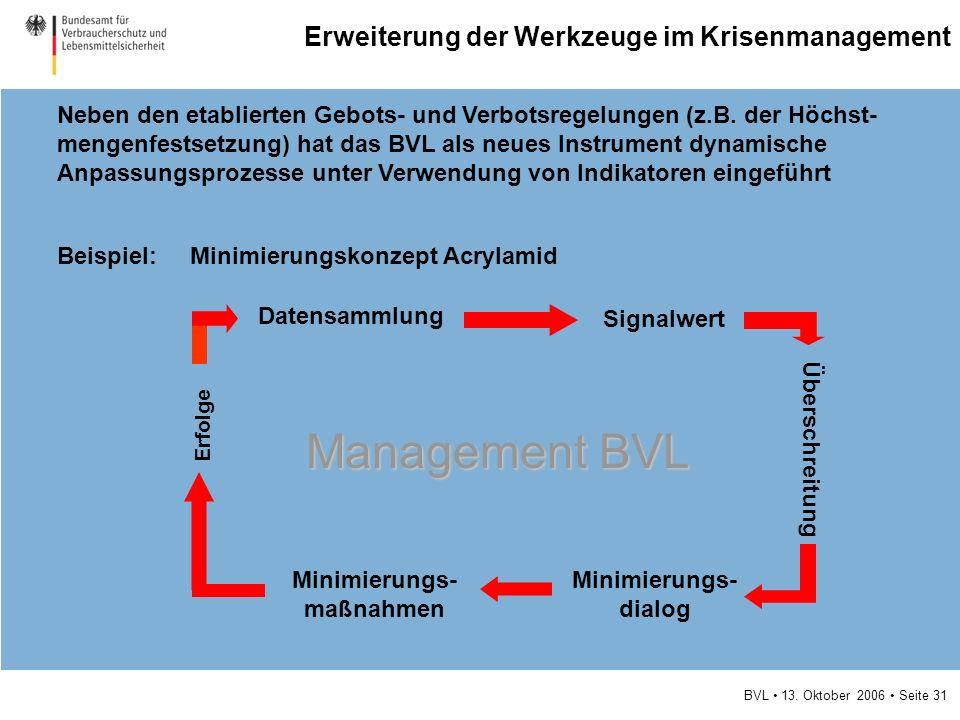 BVL 13. Oktober 2006 Seite 31 Erweiterung der Werkzeuge im Krisenmanagement Neben den etablierten Gebots- und Verbotsregelungen (z.B. der Höchst- meng