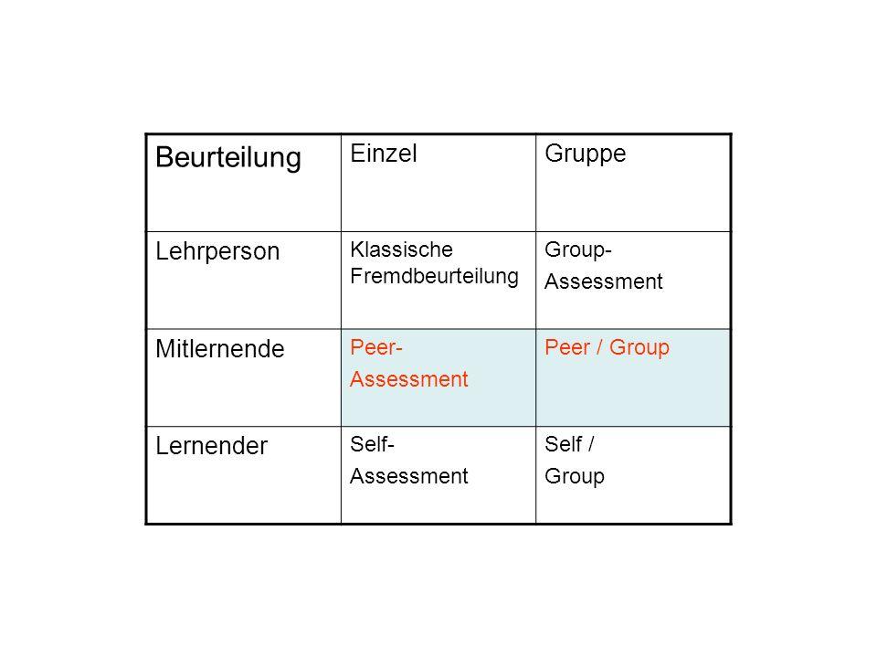 Beurteilung EinzelGruppe Lehrperson Klassische Fremdbeurteilung Group- Assessment Mitlernende Peer- Assessment Peer / Group Lernender Self- Assessment