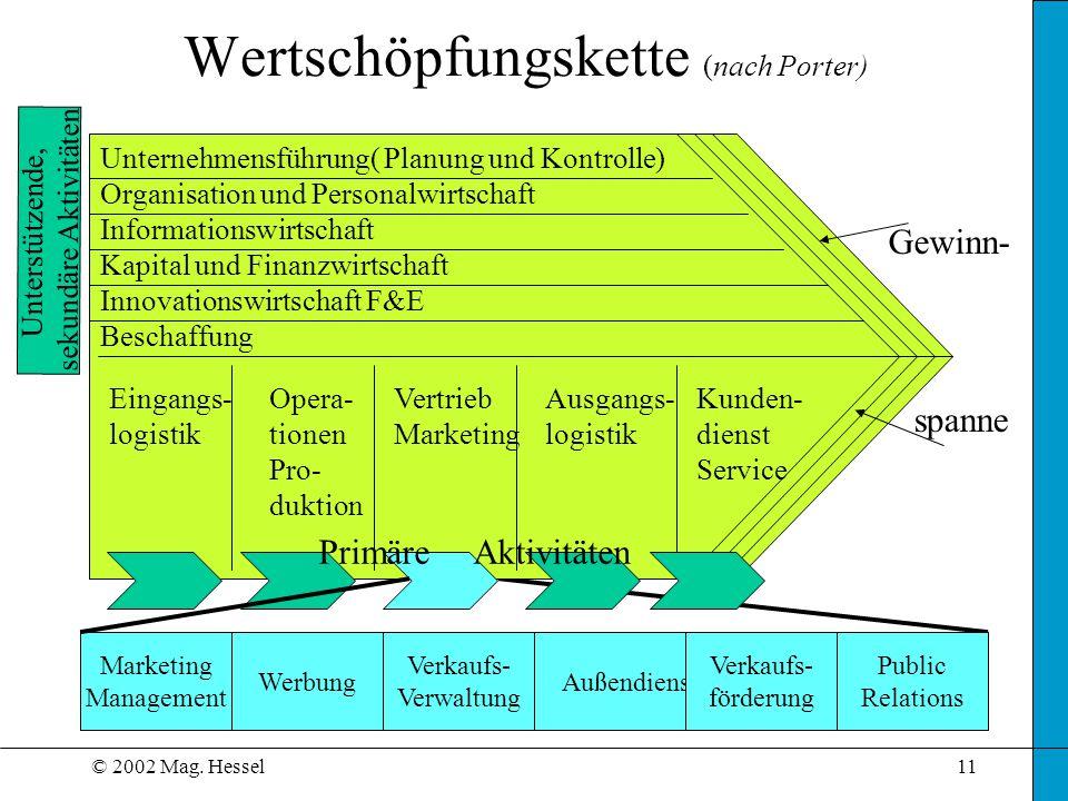 © 2002 Mag. Hessel11 Wertschöpfungskette (nach Porter) Eingangs- logistik Opera- tionen Pro- duktion Vertrieb Marketing Ausgangs- logistik Kunden- die