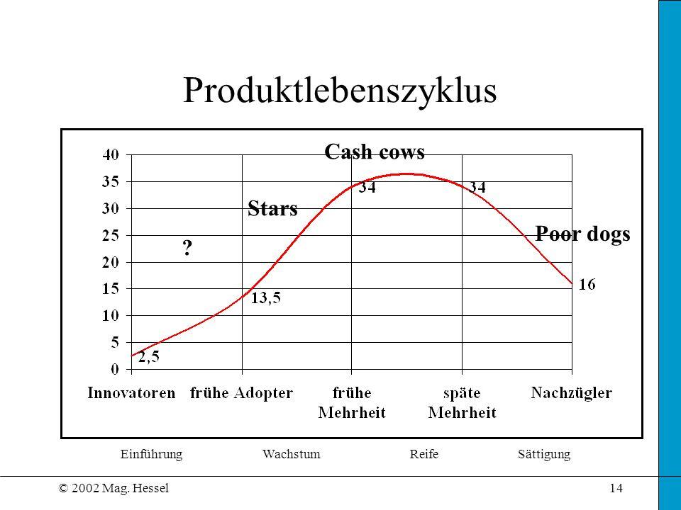 © 2002 Mag. Hessel14 Produktlebenszyklus EinführungWachstumReifeSättigung ? Stars Cash cows Poor dogs