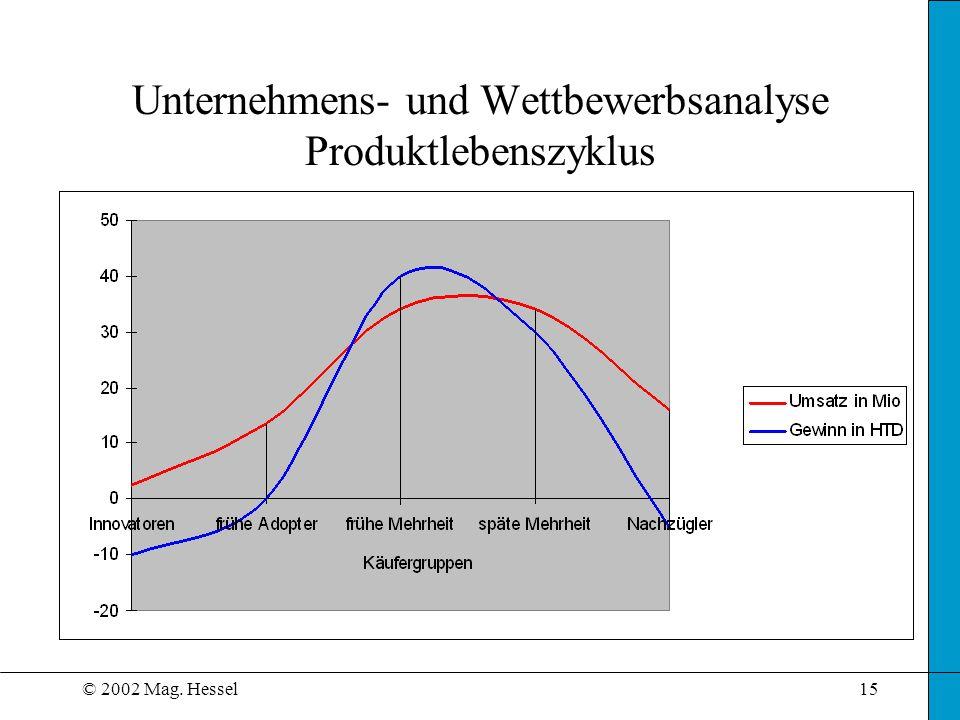 © 2002 Mag. Hessel15 Unternehmens- und Wettbewerbsanalyse Produktlebenszyklus