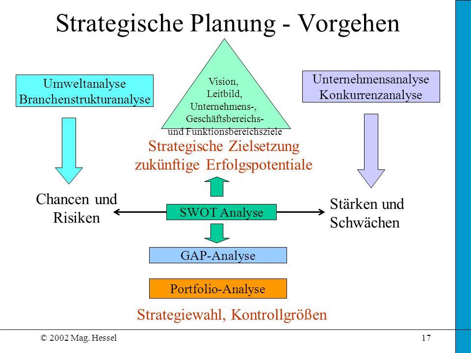 © 2002 Mag. Hessel17 Strategische Planung - Vorgehen Umweltanalyse Branchenstrukturanalyse Unternehmensanalyse Konkurrenzanalyse GAP-Analyse Strategie
