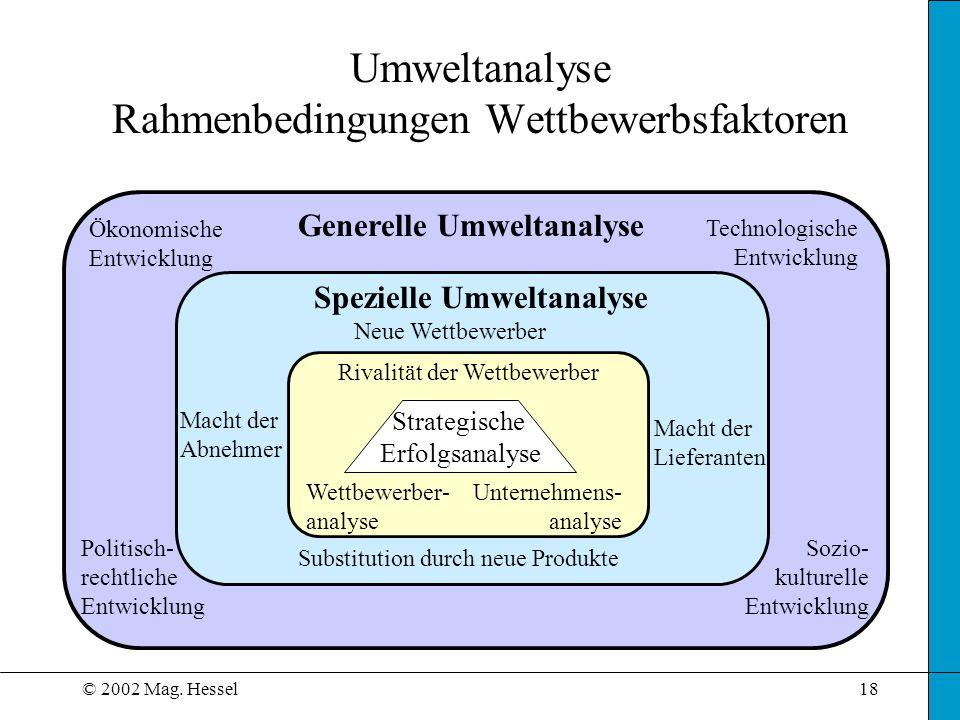 © 2002 Mag. Hessel18 Umweltanalyse Rahmenbedingungen Wettbewerbsfaktoren Generelle Umweltanalyse Ökonomische Entwicklung Technologische Entwicklung Po