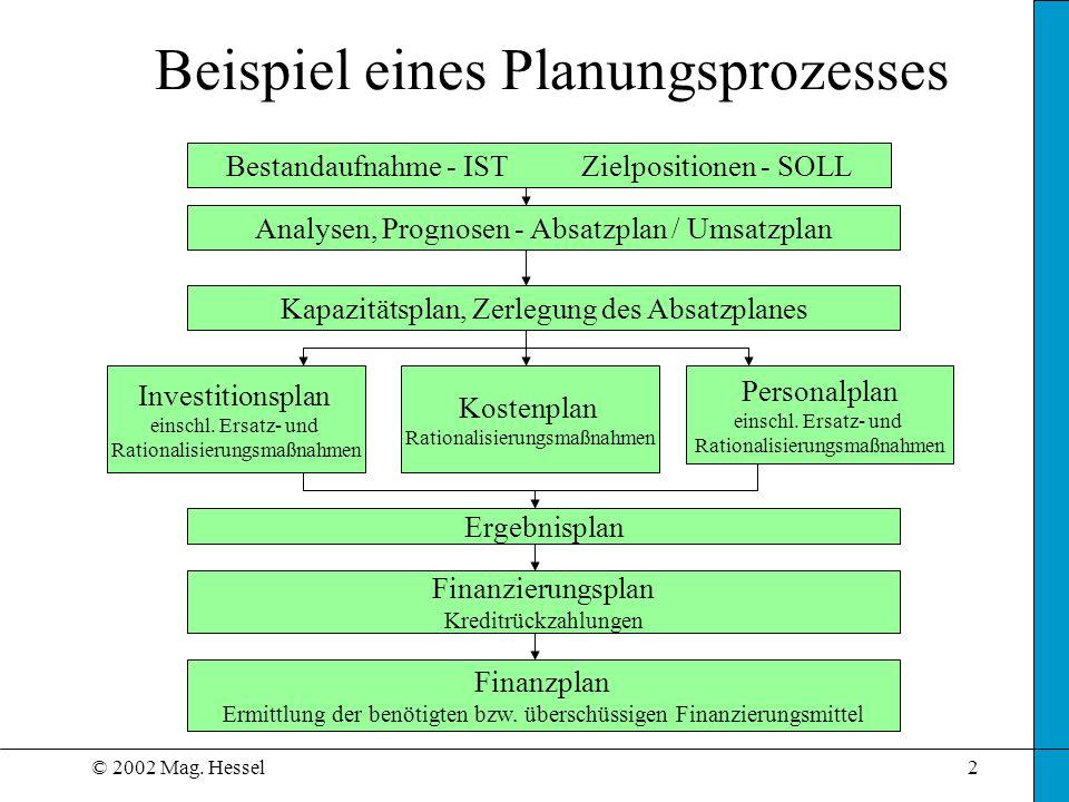 © 2002 Mag. Hessel2 Beispiel eines Planungsprozesses Analysen, Prognosen - Absatzplan / Umsatzplan Kapazitätsplan, Zerlegung des Absatzplanes Investit