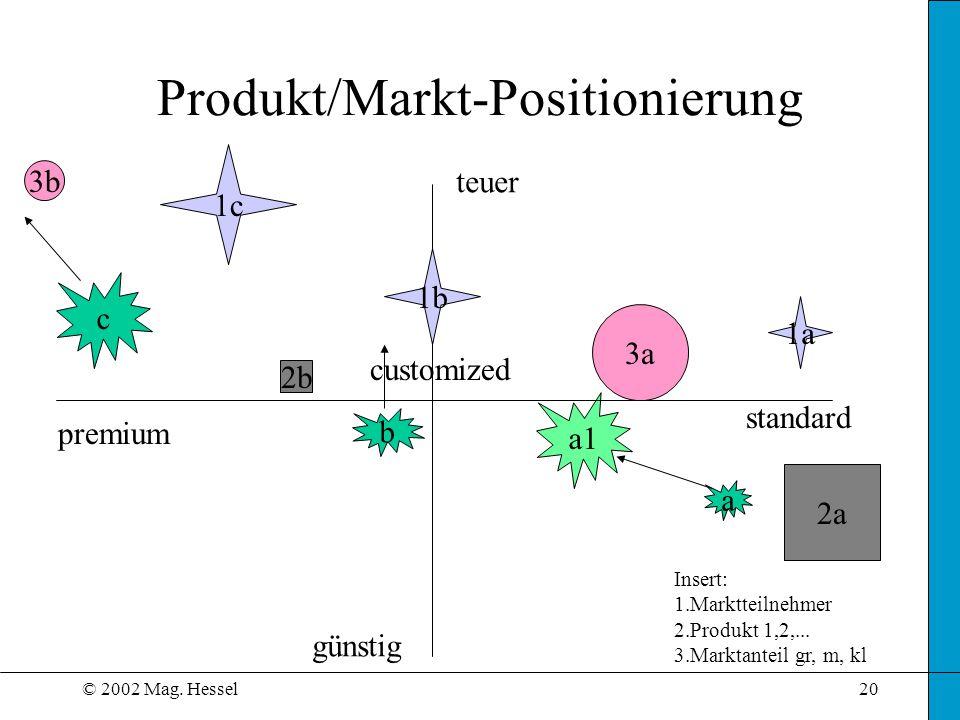 © 2002 Mag. Hessel20 a1 Produkt/Markt-Positionierung teuer günstig premium customized standard Insert: 1.Marktteilnehmer 2.Produkt 1,2,... 3.Marktante