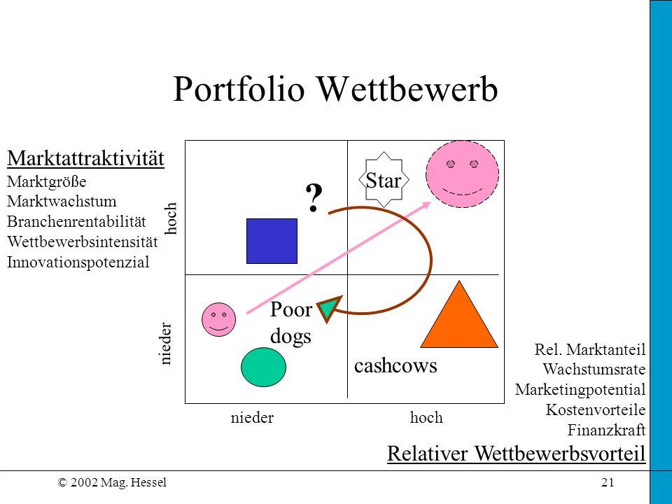 © 2002 Mag. Hessel21 Portfolio Wettbewerb Marktattraktivität Marktgröße Marktwachstum Branchenrentabilität Wettbewerbsintensität Innovationspotenzial