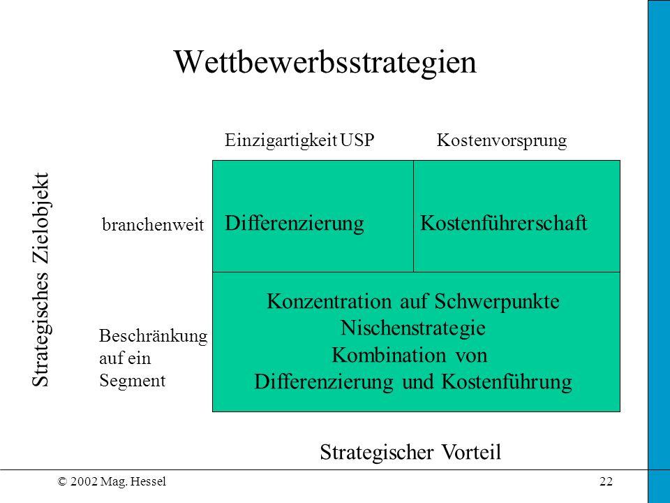 © 2002 Mag. Hessel22 Wettbewerbsstrategien DifferenzierungKostenführerschaft Konzentration auf Schwerpunkte Nischenstrategie Kombination von Differenz