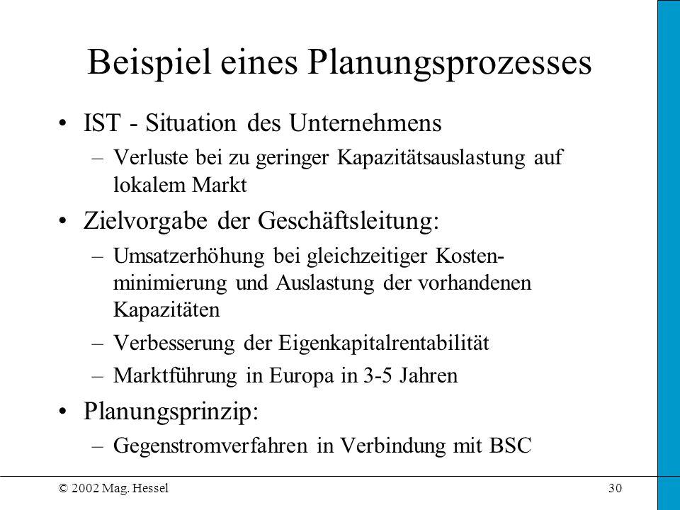 © 2002 Mag. Hessel30 IST - Situation des Unternehmens –Verluste bei zu geringer Kapazitätsauslastung auf lokalem Markt Zielvorgabe der Geschäftsleitun