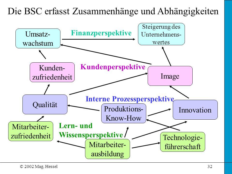 © 2002 Mag. Hessel32 Die BSC erfasst Zusammenhänge und Abhängigkeiten Finanzperspektive Kundenperspektive Interne Prozessperspektive Lern- und Wissens