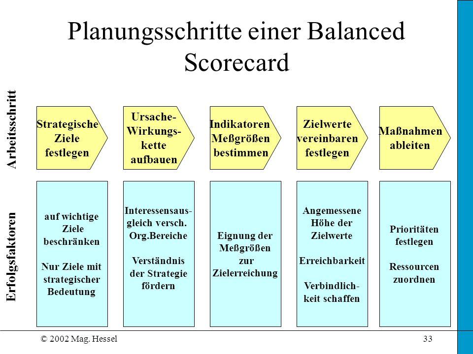 © 2002 Mag. Hessel33 Planungsschritte einer Balanced Scorecard Strategische Ziele festlegen auf wichtige Ziele beschränken Nur Ziele mit strategischer