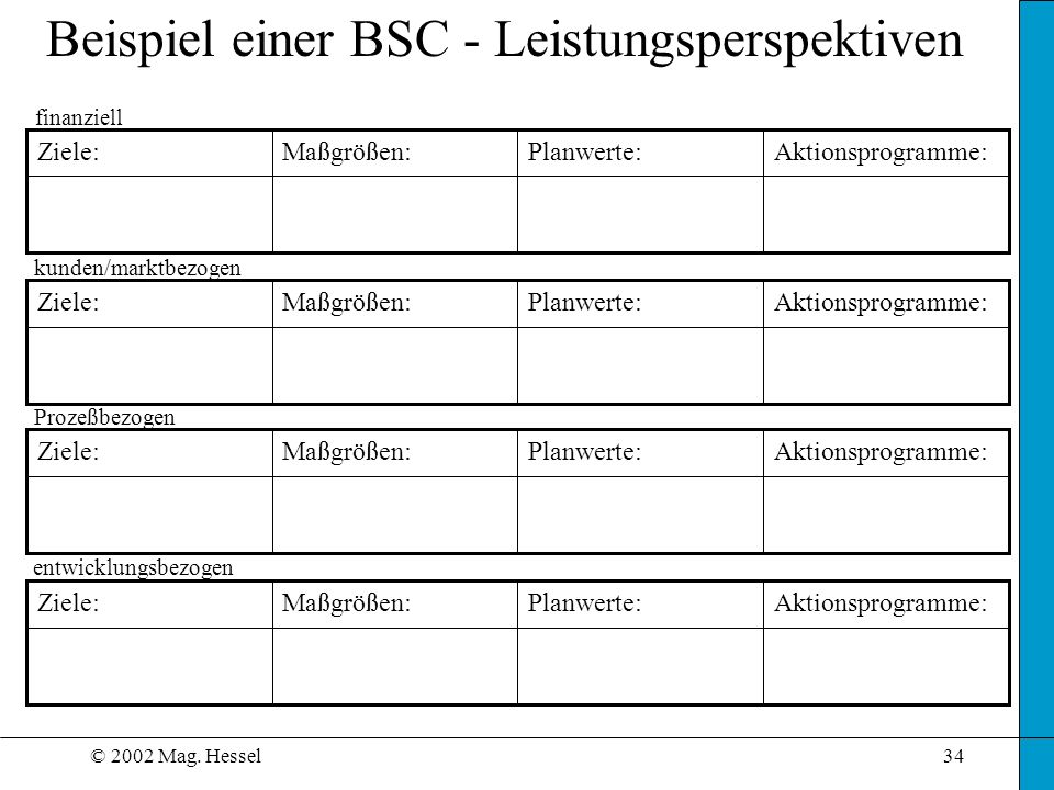 © 2002 Mag. Hessel34 Beispiel einer BSC - Leistungsperspektiven Aktionsprogramme:Planwerte:Maßgrößen:Ziele: Aktionsprogramme:Planwerte:Maßgrößen:Ziele