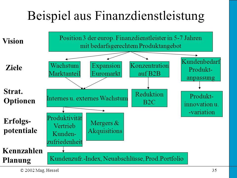 © 2002 Mag. Hessel35 Beispiel aus Finanzdienstleistung Position 3 der europ. Finanzdienstleister in 5-7 Jahren mit bedarfsgerechtem Produktangebot Vis